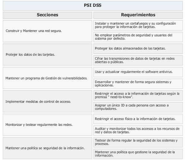 requisitos de PCI DSS