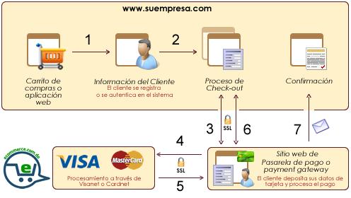 Modelo de pago _ Off_site. Certificación PCI DSS