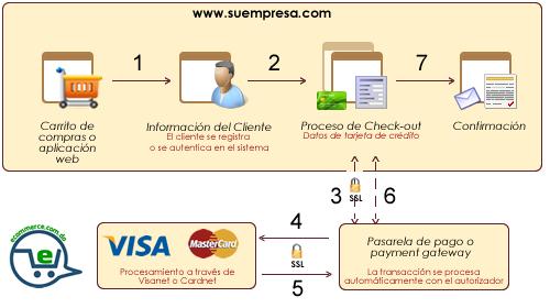 Modelo de pago _ On_site. Certificación PCI DSS
