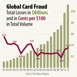 Fraude con tarjeta de crédito en el 2013