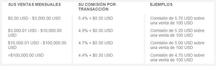 Tarifas PayPal - República Dominicana. Alianza PayPal - Banco Popular Dominicano