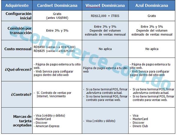 Comparación oferta de pagos en línea adquirientes - República Dominicana